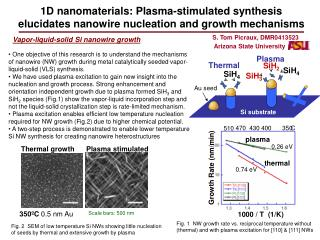 1D nanomaterials: Plasma-stimulated synthesis elucidates nanowire nucleation and growth mechanisms