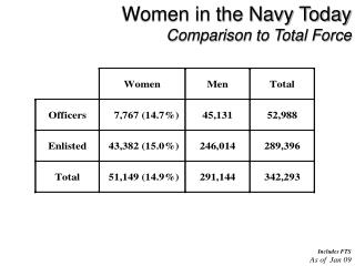 Women in the Navy Today Comparison to Total Force