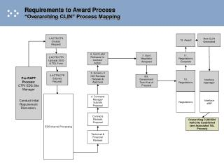 "Requirements to Award Process ""Overarching CLIN"" Process Mapping"