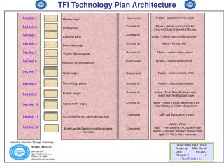 TFI Technology Plan Architecture