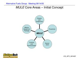 MULE  Core Areas – Initial Concept