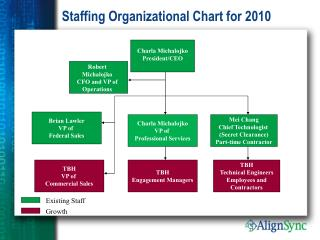 Staffing Organizational Chart for 2010