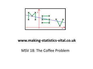 MSV 18: The Coffee Problem