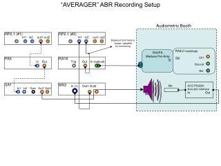 """AVERAGER"" ABR Recording Setup"