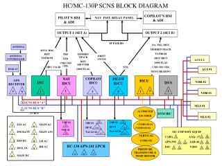 HC/MC-130P SCNS BLOCK DIAGRAM