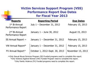 Victim Services Support Program (VSS)  Performance Report Due Dates for Fiscal Year 2013