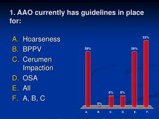 1. AAO currently has guidelines in place for: