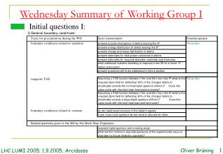 Wednesday Summary of Working Group I