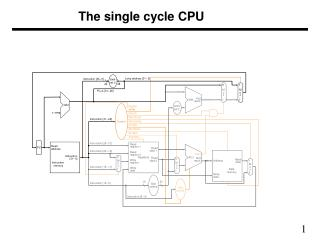 The single cycle CPU