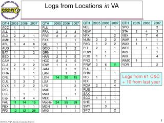Logs from Locations  in  VA