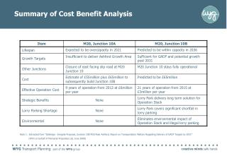 Summary of Cost Benefit Analysis