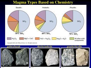 Magma Types Based on Chemistry