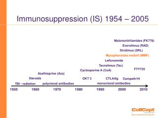 Immunosuppression (IS) 1954 – 2005