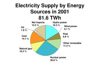 Electricity Supply by Energy Sources in 2001 81.6 TWh