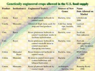 Genetically engineered crops allowed in the U.S. food supply