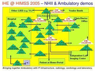 IHE @ HIMSS 2005 – NHII & Ambulatory demos