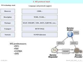 3. WS protocol stack