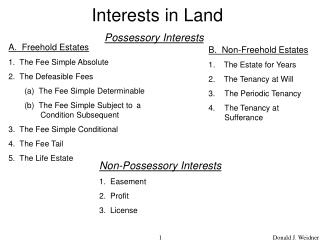 Interests in Land