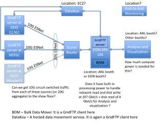 GridFTP server at GDO (LLNL )