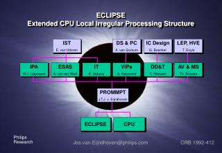ECLIPSE Extended CPU Local Irregular Processing Structure