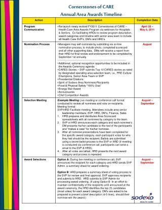 Cornerstones of CARE Annual Area Awards Timeline