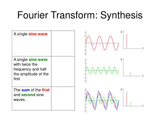 Fourier Transform: Synthesis