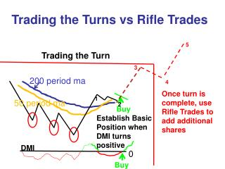 Trading the Turns vs Rifle Trades