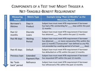 Components of a Test that Might  T rigger a  Net-Tangible-Benefit Requirement