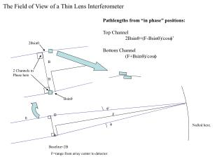 The Field of View of a Thin Lens Interferometer