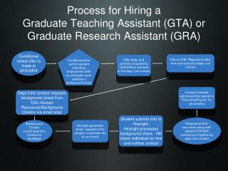 Process for Hiring a Graduate Teaching Assistant (GTA) or Graduate Research Assistant (GRA)
