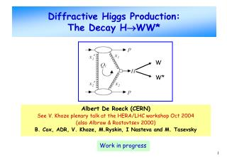 Diffractive Higgs Production:  The Decay H WW*