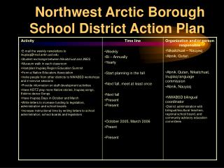 Northwest Arctic Borough School District Action Plan