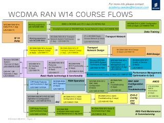 wcdma RAN W14 course flows