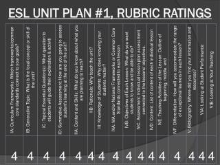 ESL UNIT PLAN #1, RUBRIC RATINGS