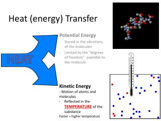 Heat (energy) Transfer