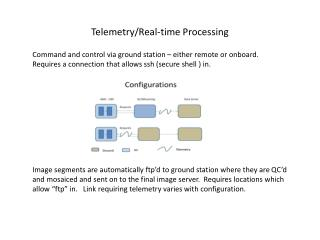 Telemetry/Real-time Processing