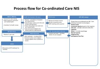 Process flow for Co-ordinated Care NIS