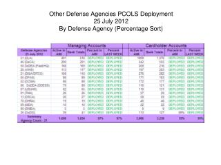 Other Defense Agencies PCOLS Deployment 25 July 2012 By Defense Agency (Percentage Sort)