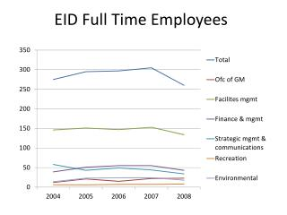 EID Full Time Employees