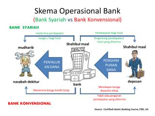 Skema Operasional Bank ( Bank  Syariah vs  Bank  Konvensional )