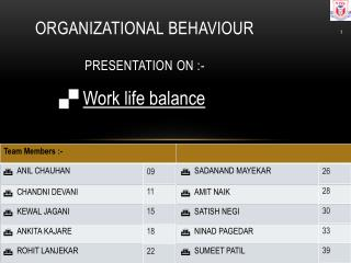 ORGANIZATIONAL  BEHAVIOUR Presentation  on :-