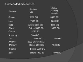 Unrecorded discoveries