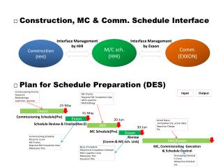 □  Construction, MC & Comm. Schedule Interface