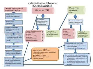 Implementing Family Presence During Resuscitation