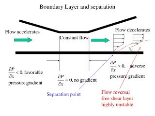 Boundary Layer and separation