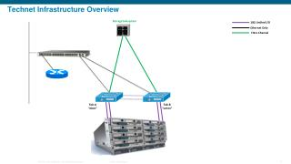 Technet  Infrastructure Overview