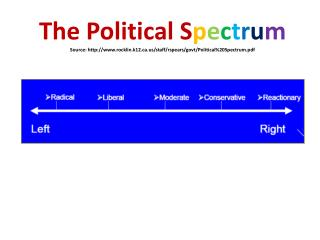 """ Far Left ""  of Spectrum"