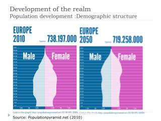 Development  of the  realm Population  development : Demographic  structure