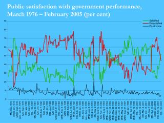 Public satisfaction with government performance, March 1976 – February 2005  ( per cent)