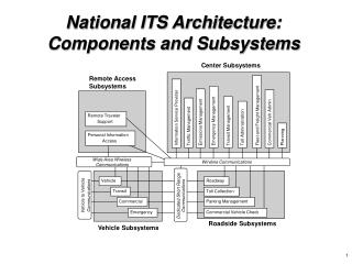 National ITS Architecture: Components and Subsystems